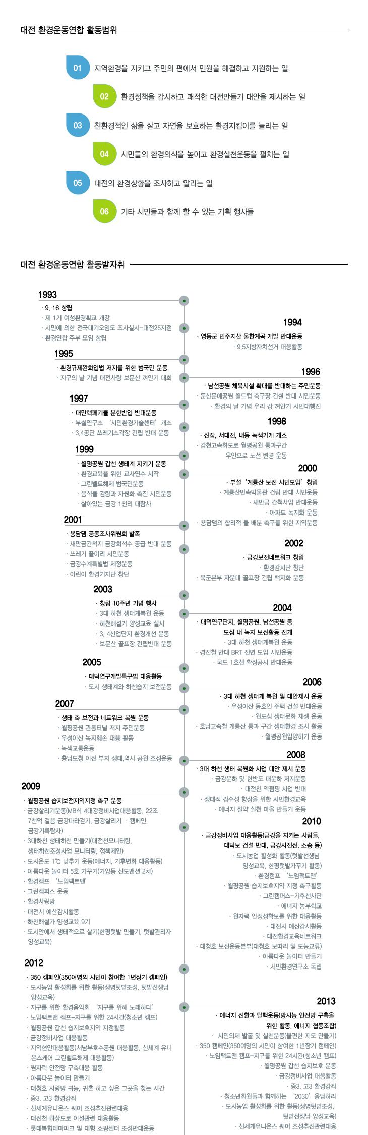 대전환경연합 발자취